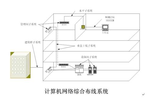 综合布线网络结构图